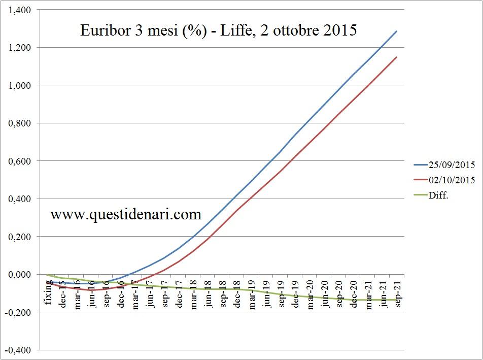curva dei tassi Euribor 3 mesi previsti fino al 2021 (Liffe, 2 ottobre 2015)