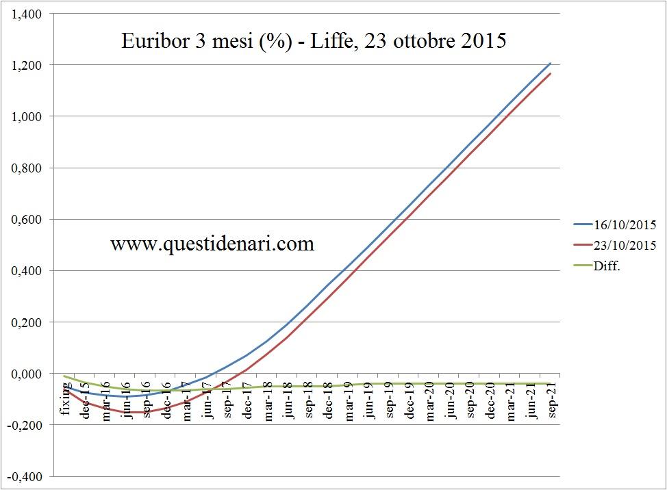curva dei tassi Euribor 3 mesi previsti fino al 2021 (Liffe, 23 ottobre 2015)