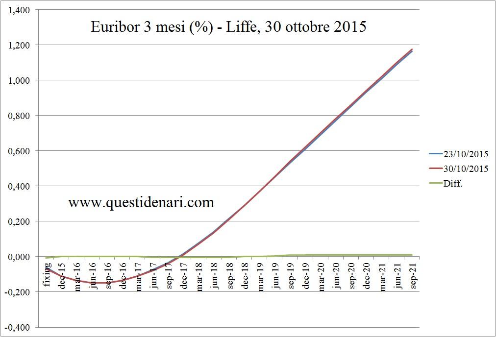 curva dei tassi Euribor 3 mesi previsti fino al 2021 (Liffe, 30 ottobre 2015)