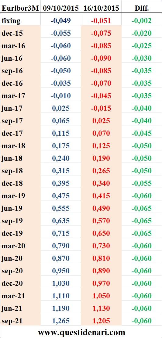 tassi Euribor 3 mesi previsti fino al 2021 (Liffe, 16 ottobre 2015)