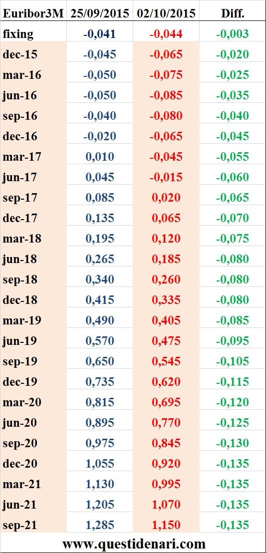 tassi Euribor 3 mesi previsti fino al 2021 (Liffe, 2 ottobre 2015)