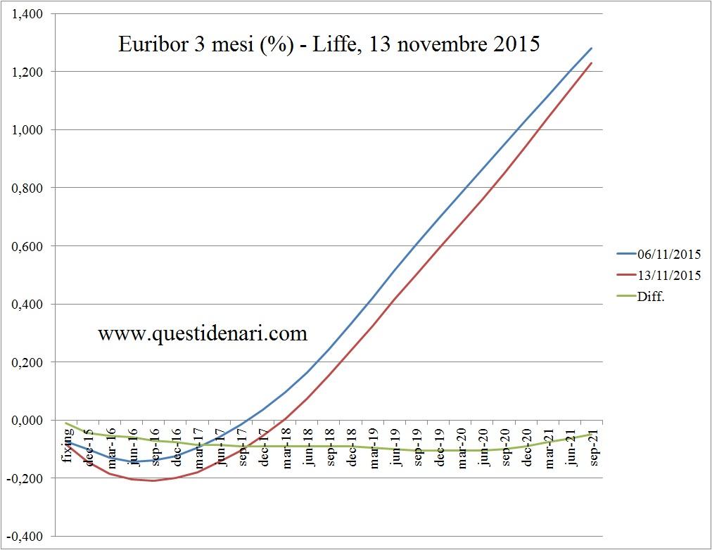 curva dei tassi Euribor 3 mesi previsti fino al 2021 (Liffe, 13 novembre 2015)