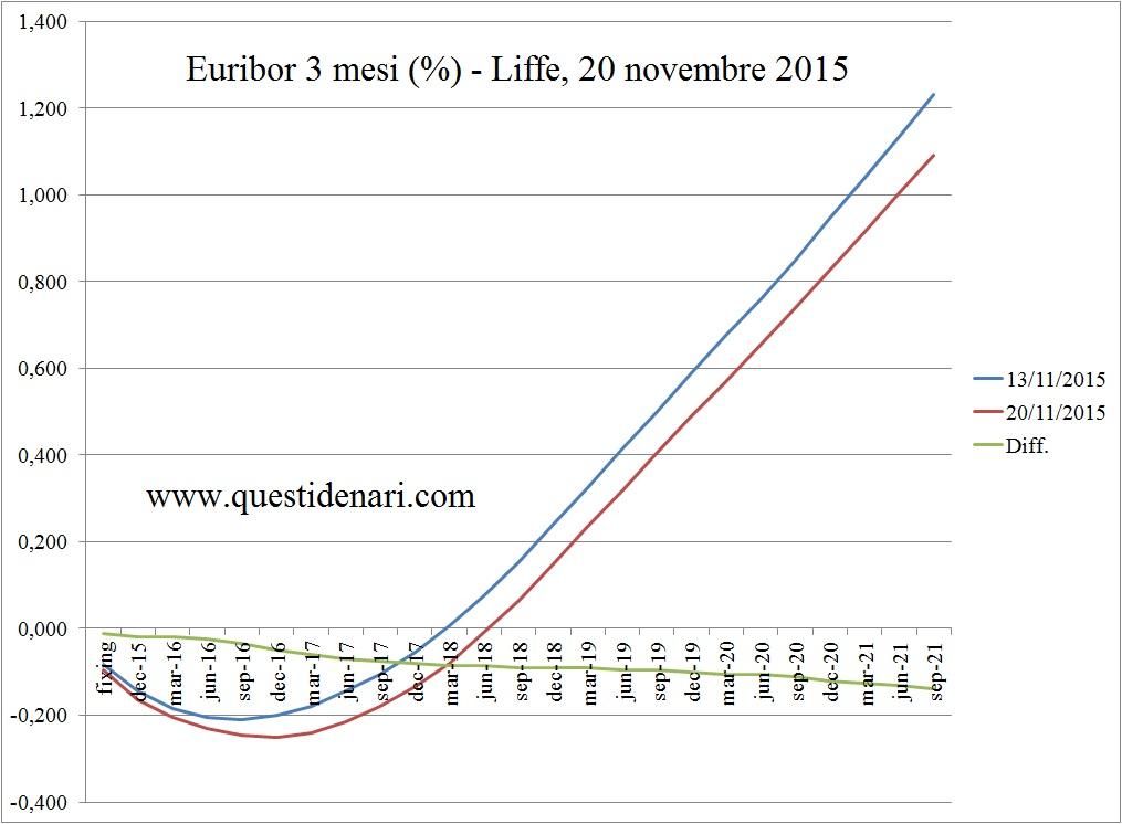 curva dei tassi Euribor 3 mesi previsti fino al 2021 (Liffe, 20 novembre 2015)