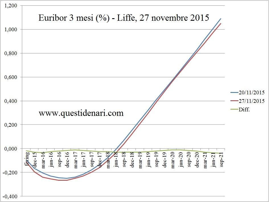 curva dei tassi Euribor 3 mesi previsti fino al 2021 (Liffe, 27 novembre 2015)