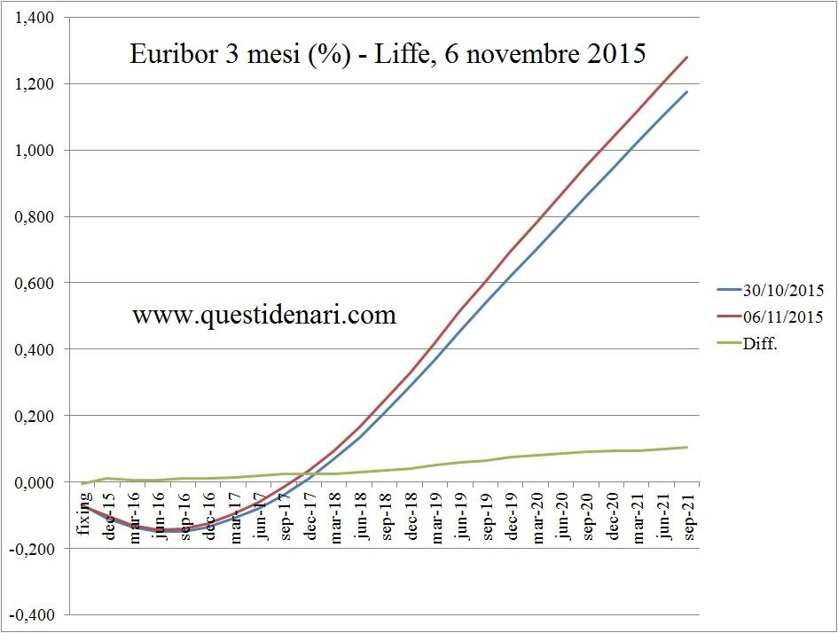 curva dei tassi Euribor 3 mesi previsti fino al 2021 (Liffe, 6 novembre 2015)