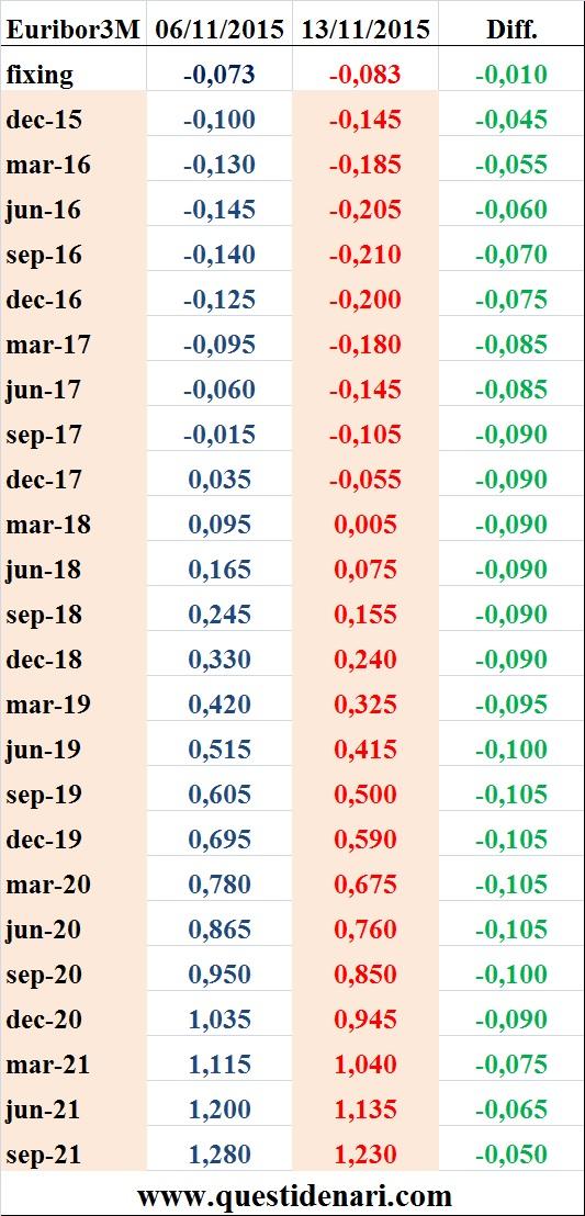 tassi Euribor 3 mesi previsti fino al 2021 (Liffe, 13 novembre 2015)