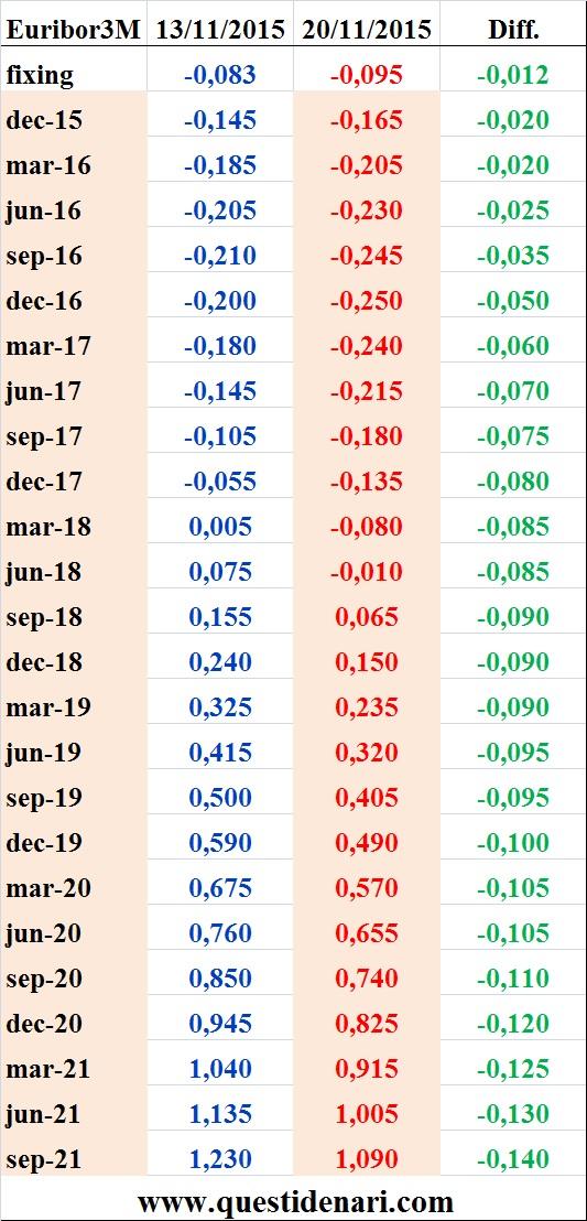 tassi Euribor 3 mesi previsti fino al 2021 (Liffe, 20 novembre 2015)