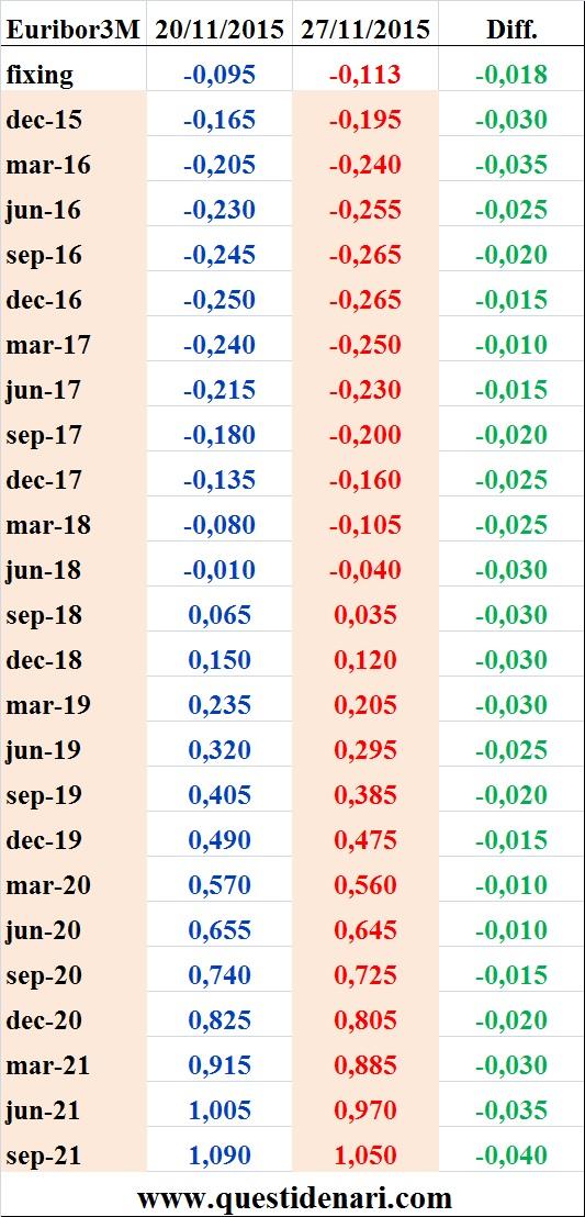 tassi Euribor 3 mesi previsti fino al 2021 (Liffe, 27 novembre 2015)