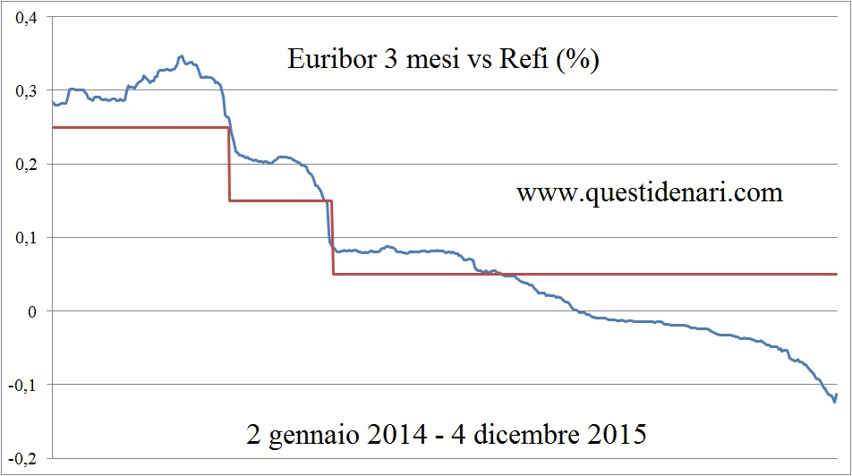 Euribor 3 mesi vs Refi (2 gen 14 - 4 dic 15)