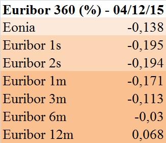 Euribor (360 gg.) - 4 dicembre 2015
