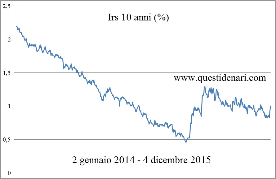 curva Irs 10 anni (2 gen 14 - 4 dic 15)