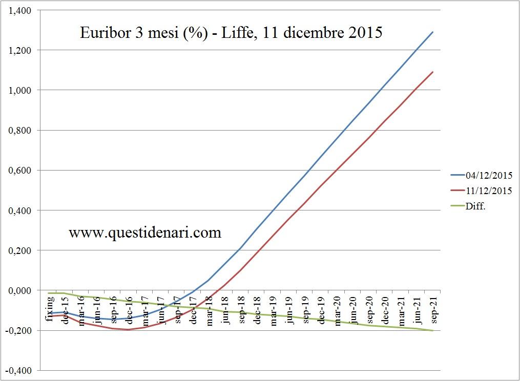 curva dei tassi Euribor 3 mesi previsti fino al 2021 (Liffe, 11 dicembre 2015)
