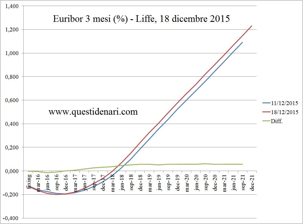 curva dei tassi Euribor 3 mesi previsti fino al 2021 (Liffe, 18 dicembre 2015)
