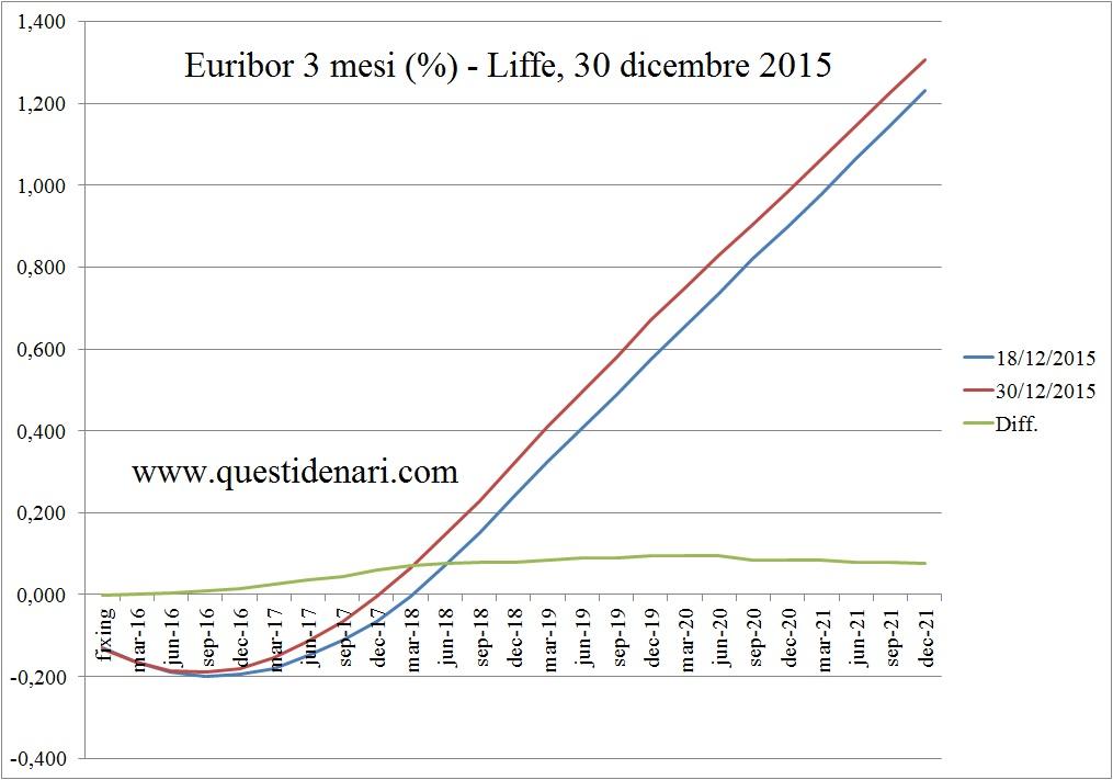 curva dei tassi Euribor 3 mesi previsti fino al 2021 (Liffe, 30 dicembre 2015)