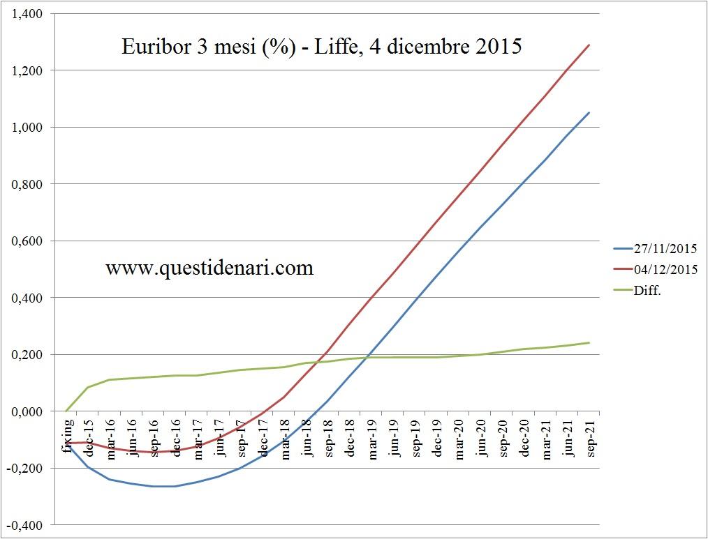 curva dei tassi Euribor 3 mesi previsti fino al 2021 (Liffe, 4 dicembre 2015)