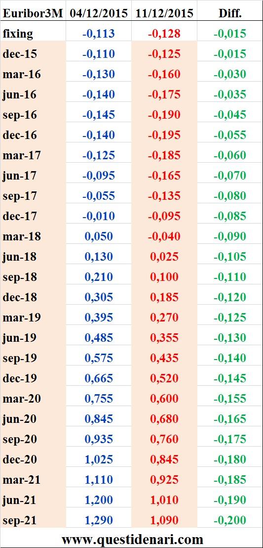 tassi Euribor 3 mesi previsti fino al 2021 (Liffe, 11 dicembre 2015)
