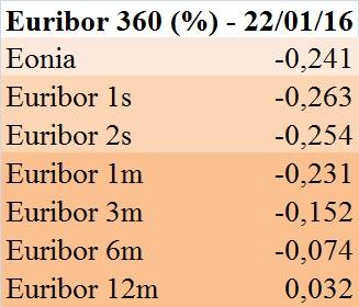 Euribor 360 gg. (22 gen 2016)