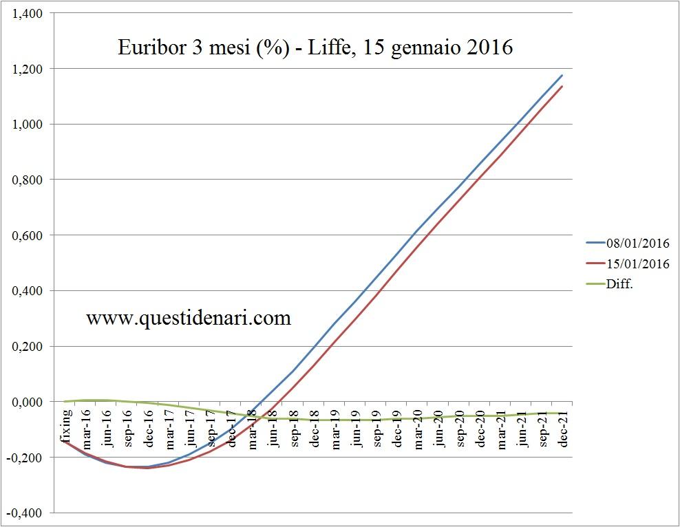 curva dei tassi Euribor 3 mesi previsti fino al 2021 (Liffe, 15 gennaio 2016)
