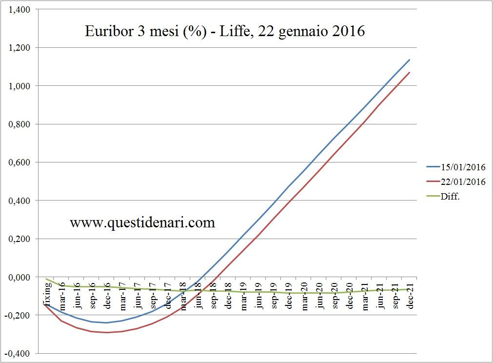 curva dei tassi Euribor 3 mesi previsti fino al 2021 (Liffe, 22 gennaio 2016)