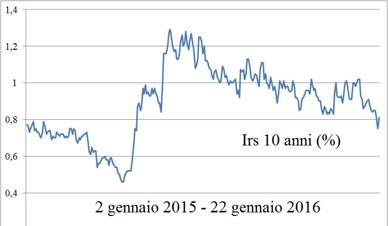 grafico Irs 10 anni (%) - 2 gen 15_22 gen 16