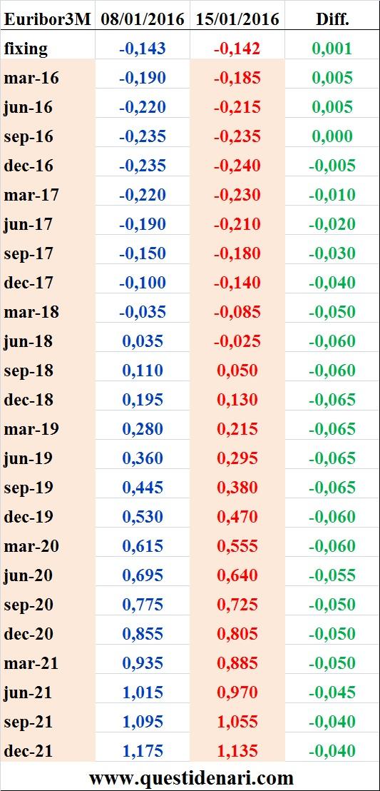 tassi Euribor 3 mesi previsti fino al 2021 (Liffe, 15 gennaio 2016)