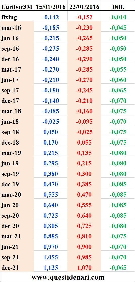tassi Euribor 3 mesi previsti fino al 2021 (Liffe, 22 gennaio 2016)