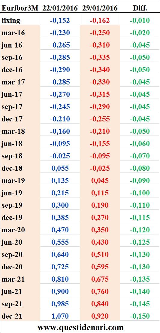 tassi Euribor 3 mesi previsti fino al 2021 (Liffe, 29 gennaio 2016)