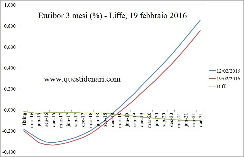 curva dei tassi Euribor 3 mesi previsti fino al 2021 (Liffe, 19 febbraio 2016)
