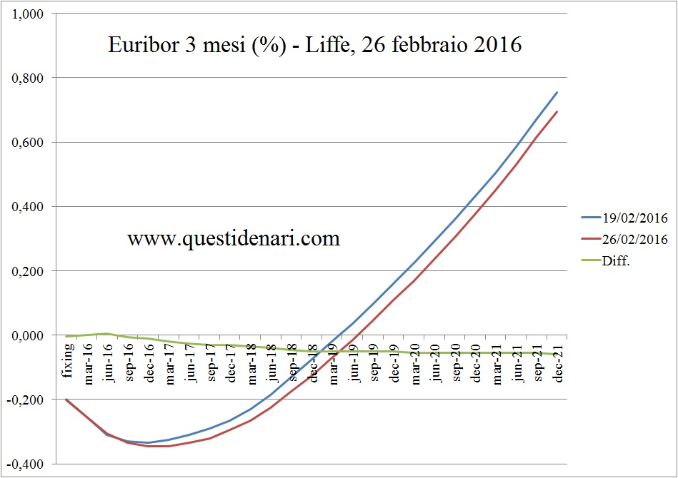 curva dei tassi Euribor 3 mesi previsti fino al 2021 (Liffe, 26 febbraio 2016)