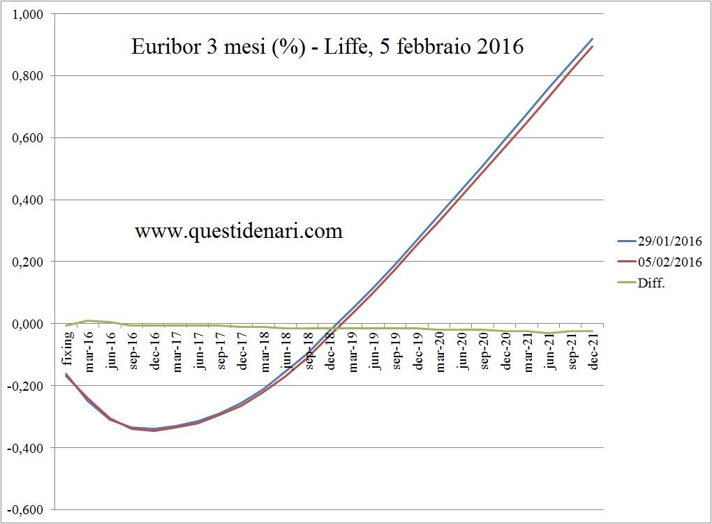 curva dei tassi Euribor 3 mesi previsti fino al 2021 (Liffe, 5 febbraio 2016)