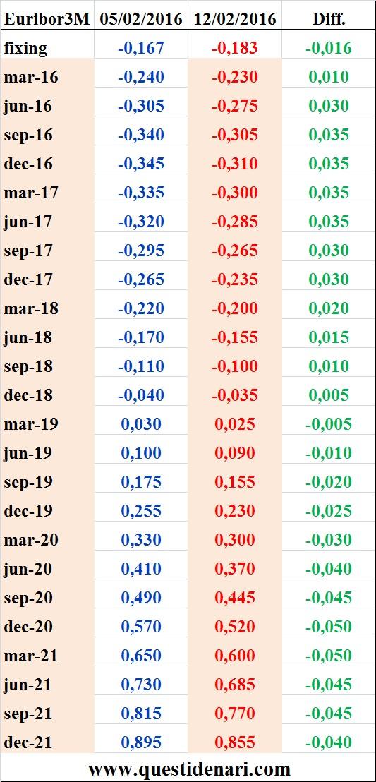 tassi Euribor 3 mesi previsti fino al 2021 (Liffe, 12 febbraio 2016)
