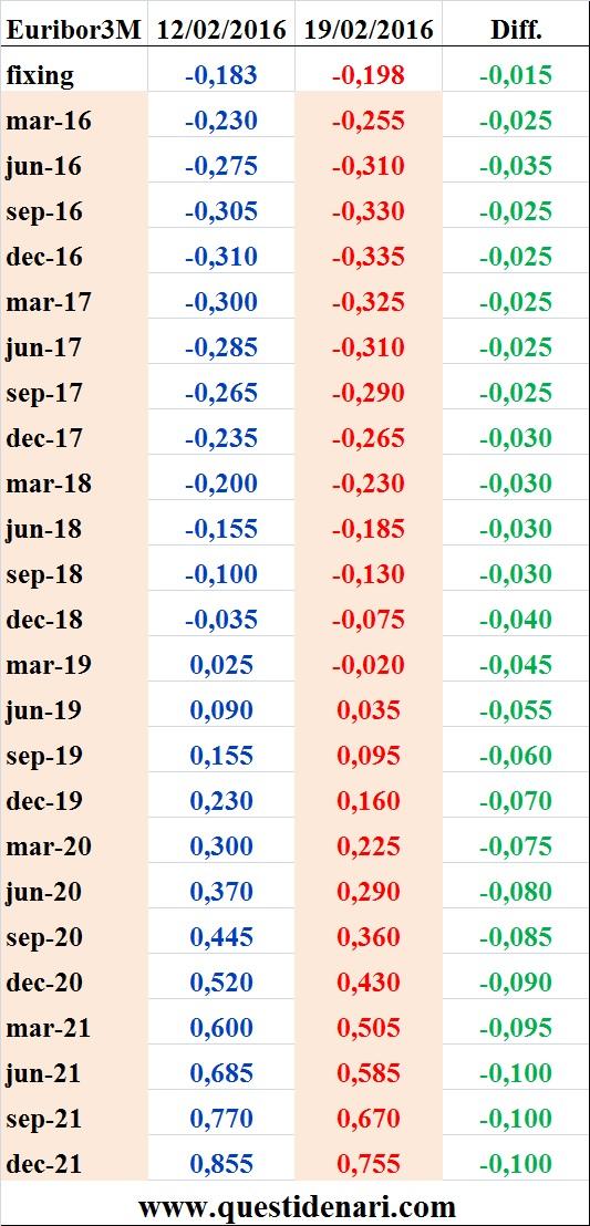 tassi Euribor 3 mesi previsti fino al 2021 (Liffe, 19 febbraio 2016)
