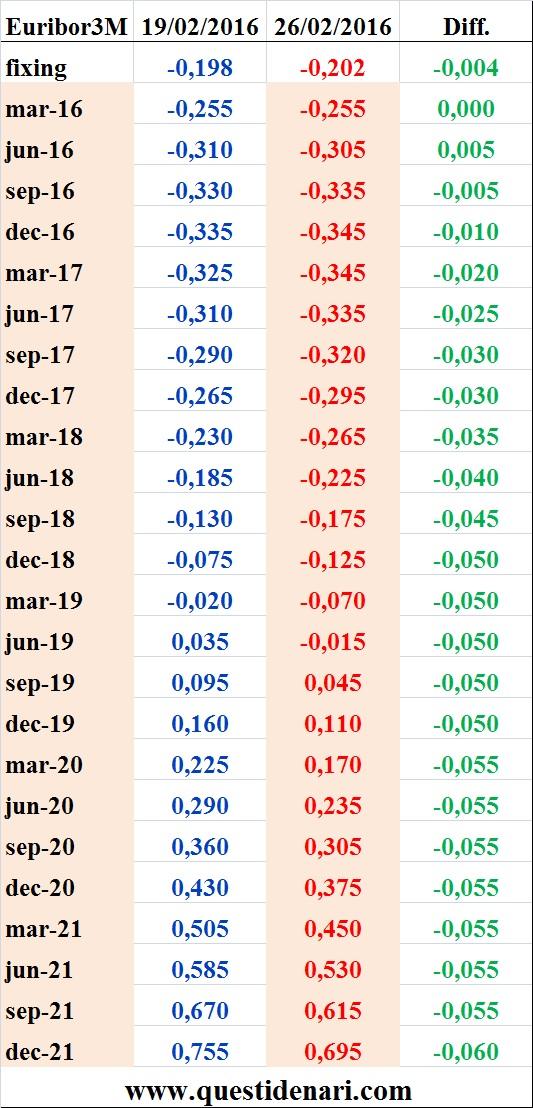 tassi Euribor 3 mesi previsti fino al 2021 (Liffe, 26 febbraio 2016)