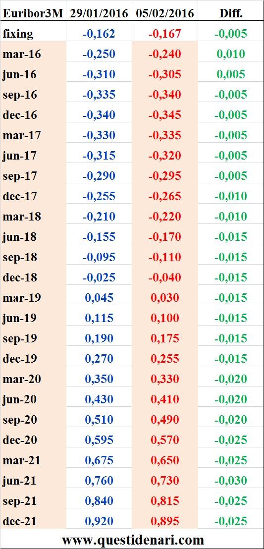 tassi Euribor 3 mesi previsti fino al 2021 (Liffe, 5 febbraio 2016)
