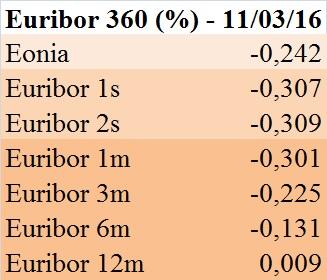 Euribor 360 gg. (11.03.2016)