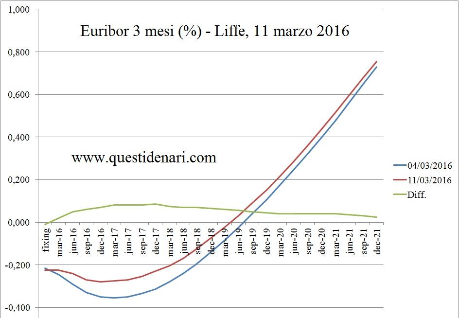 curva dei tassi Euribor 3 mesi previsti fino al 2021 (Liffe, 11 marzo 2016)