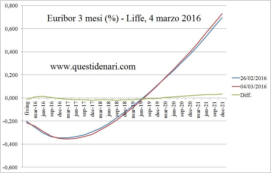 curva dei tassi Euribor 3 mesi previsti fino al 2021 (Liffe, 4 marzo 2016)