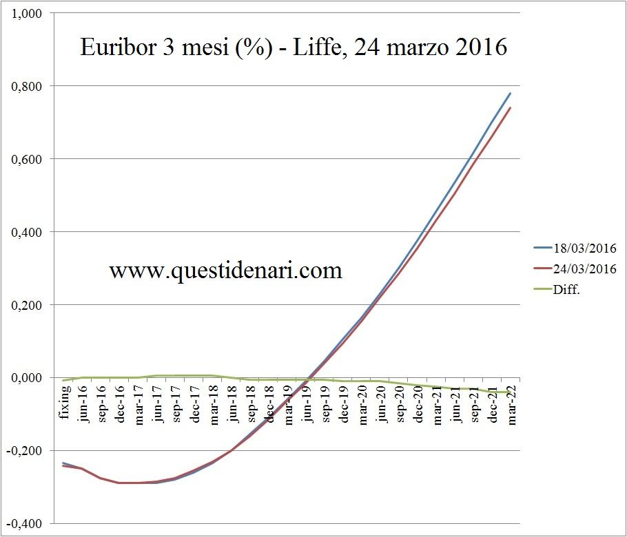 curva dei tassi Euribor 3 mesi previsti fino al 2022 (Liffe, 24 marzo 2016)