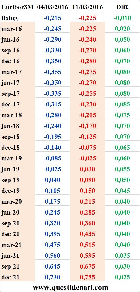 tassi Euribor 3 mesi previsti fino al 2021 (Liffe, 11 marzo 2016)