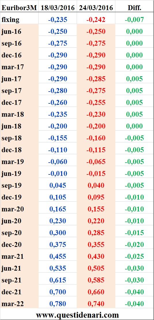 tassi Euribor 3 mesi previsti fino al 2022 (Liffe, 24 marzo 2016)