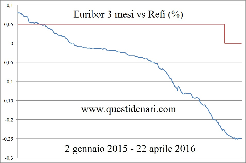 Euribor 3 mesi vs Refi (2 gen 15 - 22 apr 16)