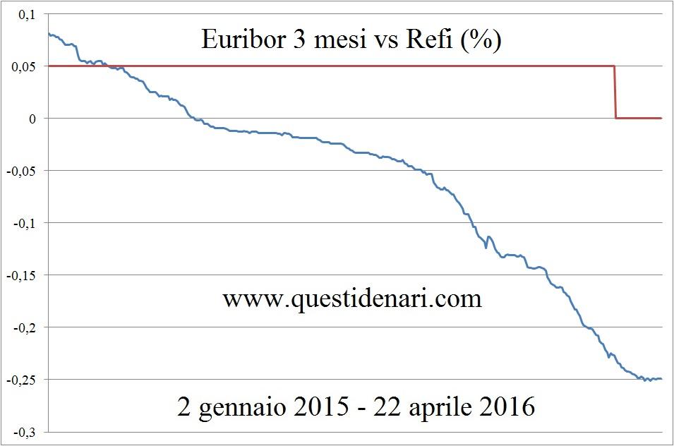 Euribor 3 mesi vs Refi (2 gen 15 - 22 apr 16)