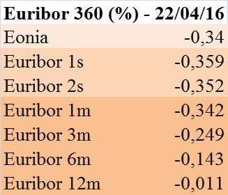 Euribor 360 (22 aprile 2016)
