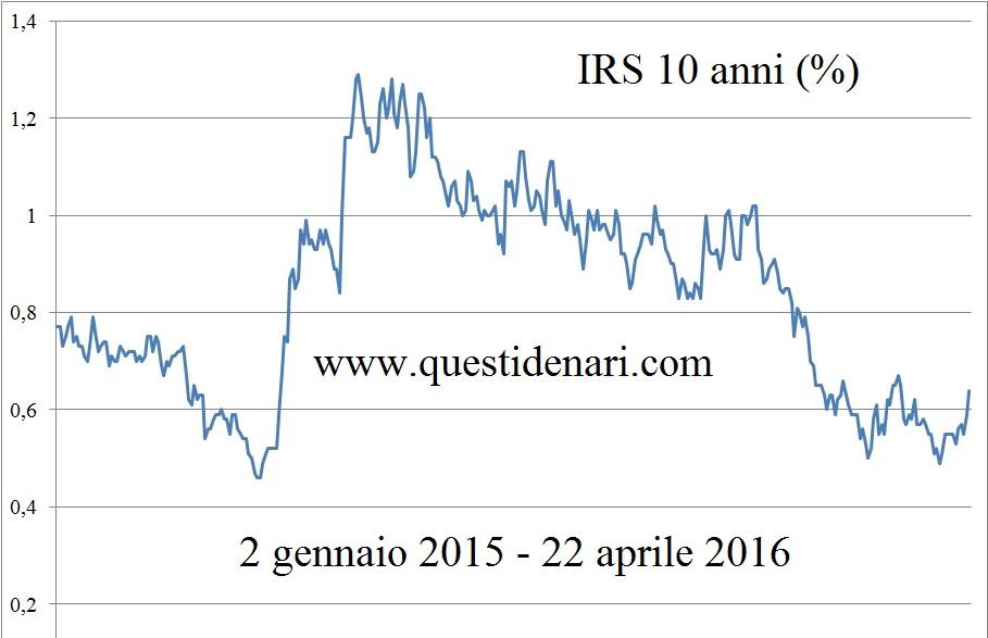 IRS 10 anni (2 gen 15 - 22 apr 16)