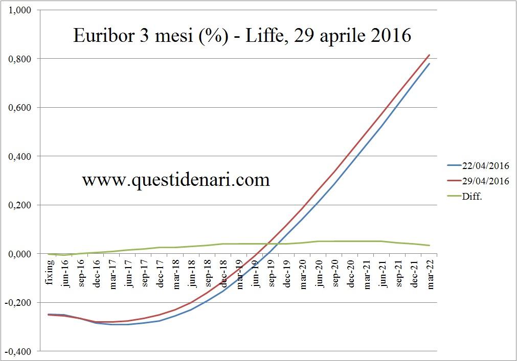 curva dei tassi Euribor 3 mesi previsti fino al 2022 (Liffe, 29 aprile 2016)