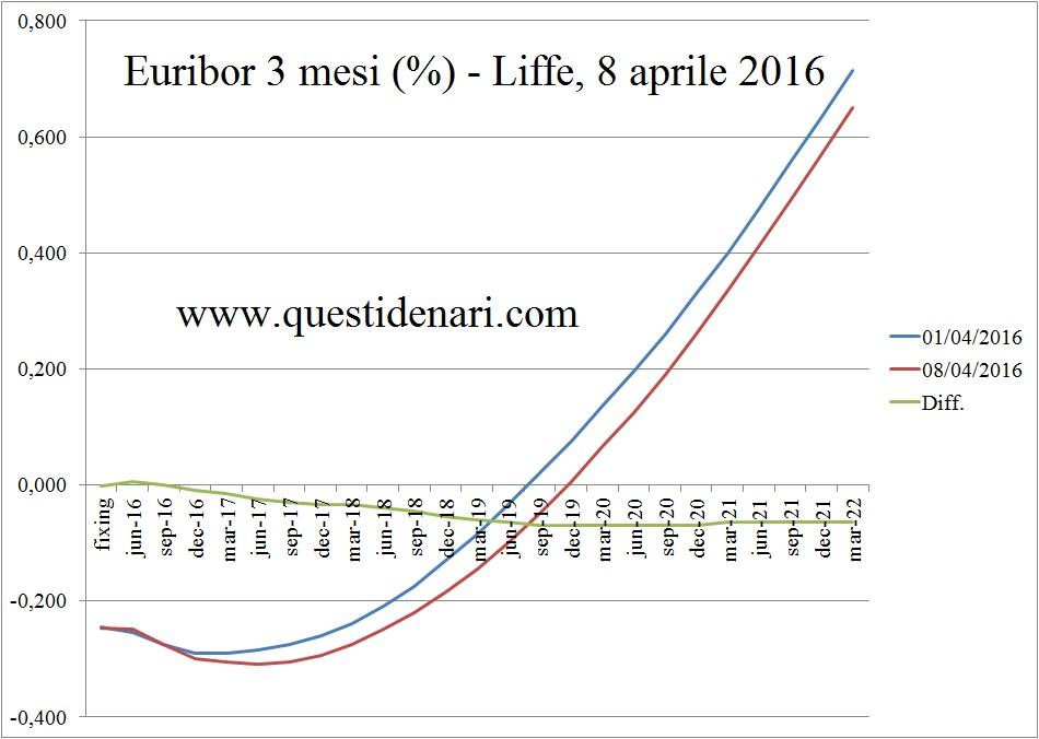 curva dei tassi Euribor 3 mesi previsti fino al 2022 (Liffe, 8 aprile 2016)