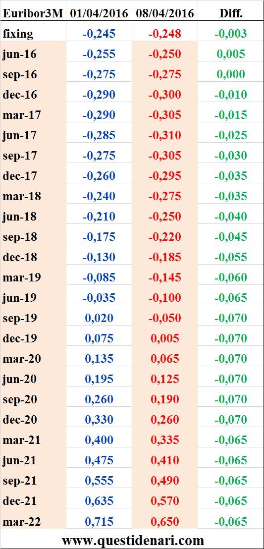 tassi Euribor 3 mesi previsti fino al 2022 (Liffe, 8 aprile 2016)