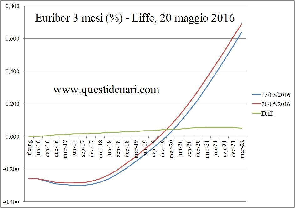curva dei tassi Euribor 3 mesi previsti fino al 2022 (Liffe, 20 maggio 2016)