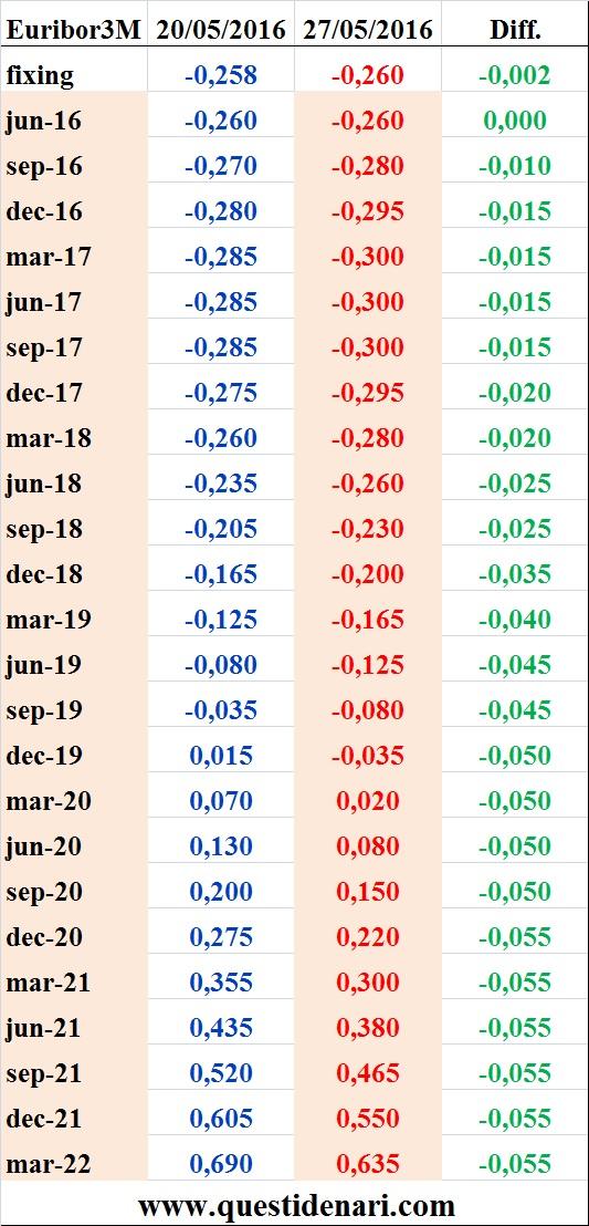 tassi Euribor 3 mesi previsti fino al 2022 (27 maggio 2016)