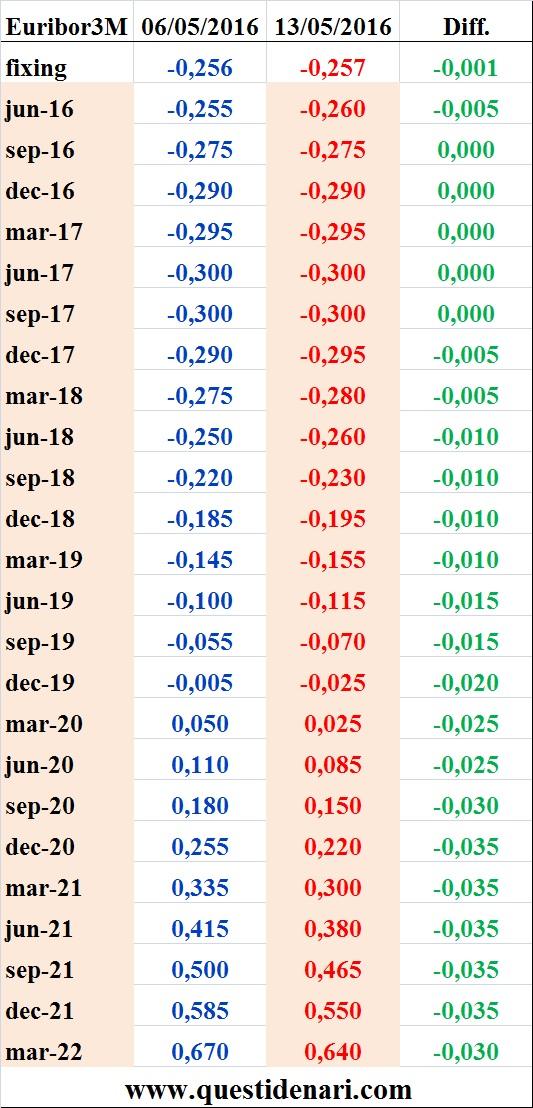 tassi Euribor 3 mesi previsti fino al 2022 (Liffe, 13 maggio 2016)